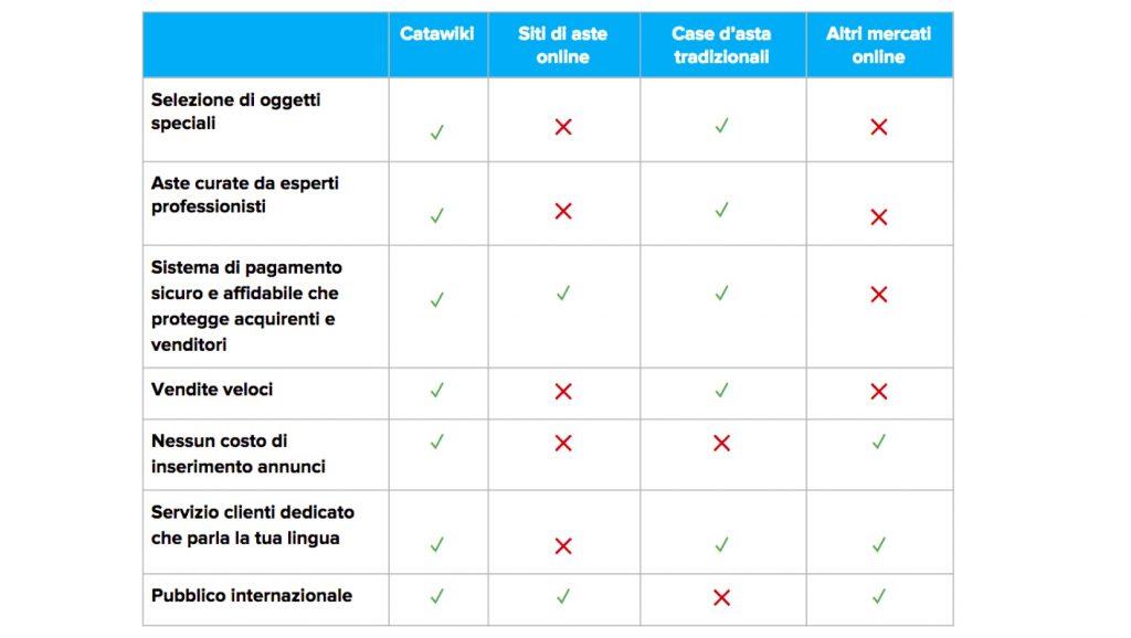 Come funziona Catawiki -guida e consigli definitiva -2019