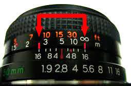 Distanza iperfocale fotografia Analogica